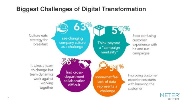 19 Biggest Challenges of Digital Transformation