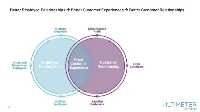 20 Better Employee Relationships  Better Customer Experiences  Better Customer Relationships