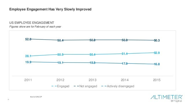 21 Employee Engagement Has Very Slowly Improved US EMPLOYEE ENGAGEMENT Figures show are for February of each year 28.1 30....