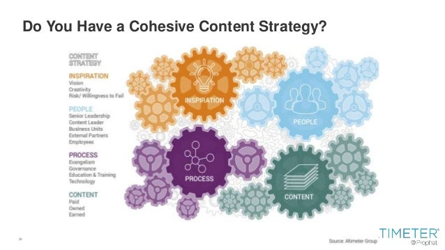 29 Do You Have a Cohesive Content Strategy?