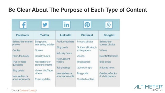 31 Be Clear About The Purpose of Each Type of Content