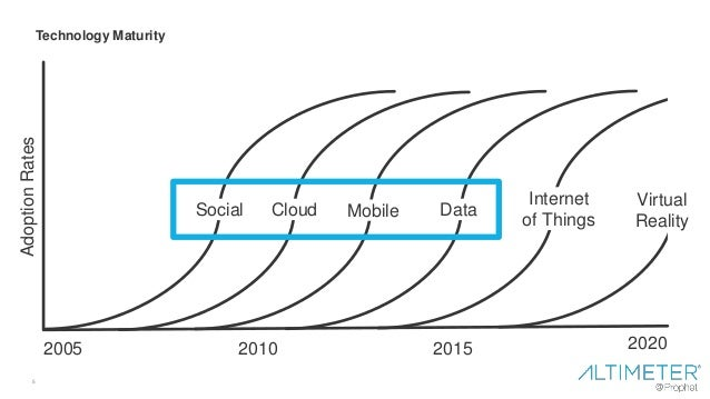 5 Technology Maturity 2005 20152010 2020 Social Cloud Mobile Data Internet of Things Virtual Reality AdoptionRates