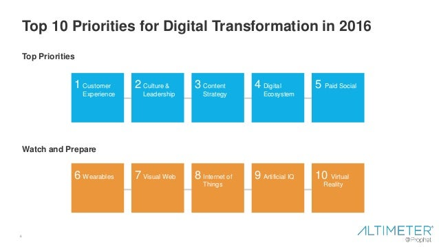 6 Top 10 Priorities for Digital Transformation in 2016 1 Customer Experience 2 Culture & Leadership 3 Content Strategy 4 D...