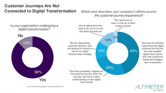 8 Customer Journeys Are Not Connected to Digital Transformation Is your organization undergoing a digital transformation? ...