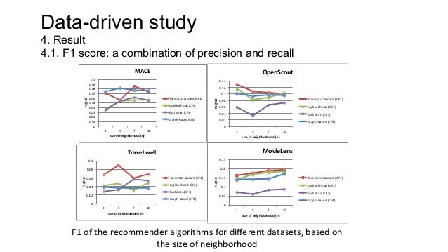 Data-driven study 4.2. Degree centrality: to identify central users 250    200    150    MovieLens    degree    ...