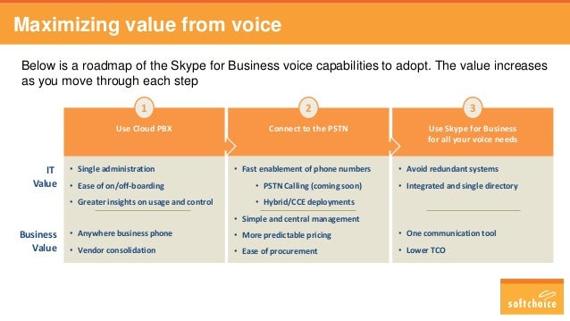 Maximizing value from voice Below is a roadmap of the Skype for Business voice capabilities to adopt. The value increases ...