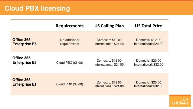 Cloud PBX licensing Requirements US Calling Plan US Total Price Office 365 Enterprise E5 No additional requirements Domest...
