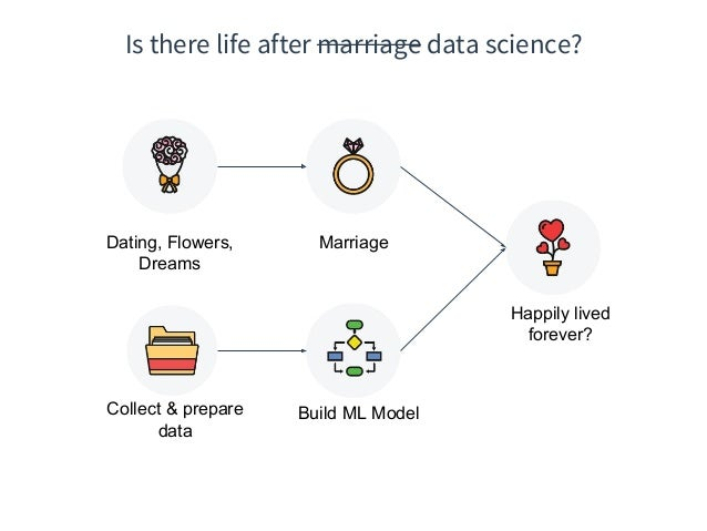 dating site data science