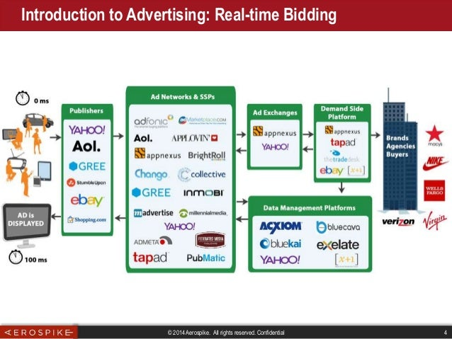 Brian Bulkowski : what startups can learn from real-time bidding