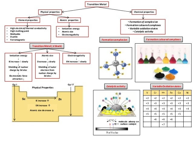 Ib chemistry on properties of transition metal and magnetism transition metal physical properties urtaz Choice Image