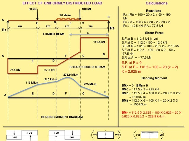 SHEAR FORCE DIAGRAM BENDING MOMENT DIAGRAM EFFECT OF COUPLE Reactions RA + RB = 20 X 4 = 80 MA, RB X 10 = 40 + 20 X 4 X 2 ...
