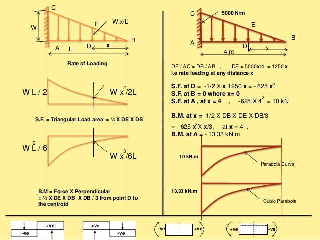 Draw S.F. and B.M. diagrams for the loaded Beam Reactions RA + RB = 150 + 300 MA, RB X 6 = 150 X 5 + 300 (2/3 X 3 + 1) RB ...