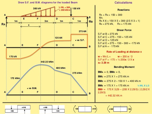 Draw S.F. and B.M. diagrams for the loaded Beam Reactions MA, RB X8= 200 X 8 X 4 + ½ X 400 X 8 X 8/3 RB = 1333.33 N RA + R...