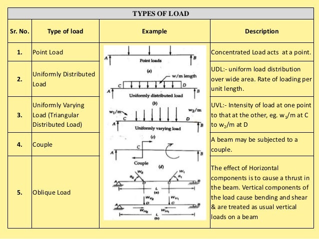 SFD & BMD Shear Force & Bending Moment Diagram
