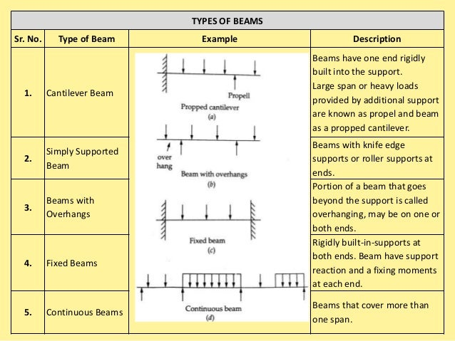 Both shear force and bending moment are vector quantities requiring a convention of signs in order that values of opposite...