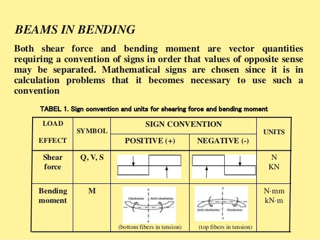 BEAMS IN BENDING The shearing force, at any transverse section in a loaded beam, is the algebraic sum of all the forces ac...