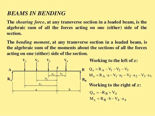 SFD & BMD Shear Force & Bending Moment Diagram