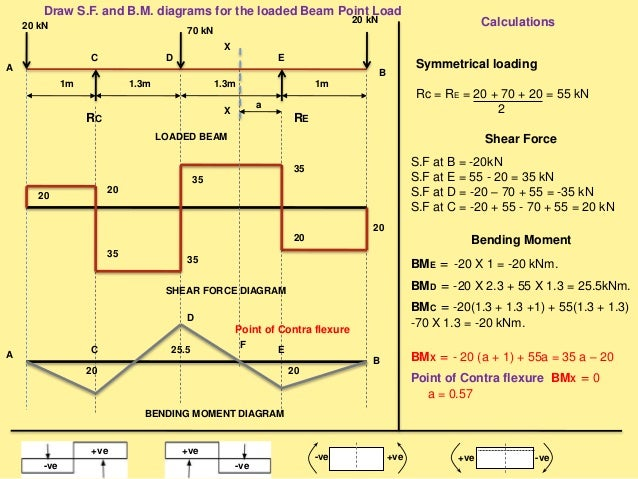 Astounding Sfd Bmd Shear Force Bending Moment Diagram Wiring Digital Resources Cettecompassionincorg