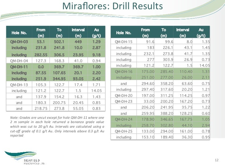 Miraflores: Drill Results                             From                   To                 Interval             ...