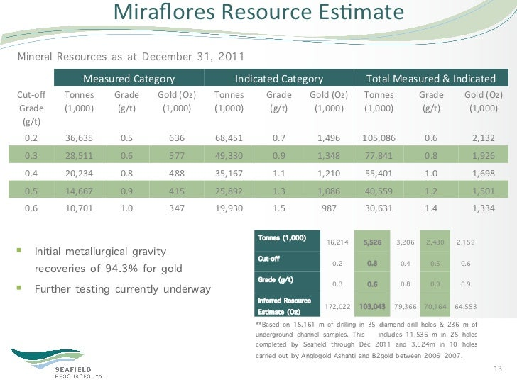 Miraflores Resource Es5mate Mineral Resources as at December 31, 2011                     Measured Category        ...