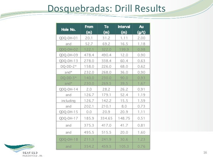 Dosquebradas: Drill Results                 From       To    Interval    Au    Hole No.                 (m)      (m)...