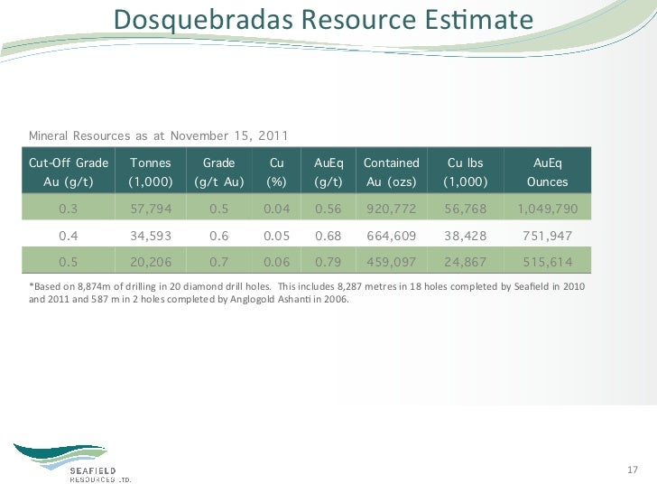Dosquebradas Resource Es5mate Mineral Resources as at November 15, 2011Cut-Off Grade                     Tonnes     ...