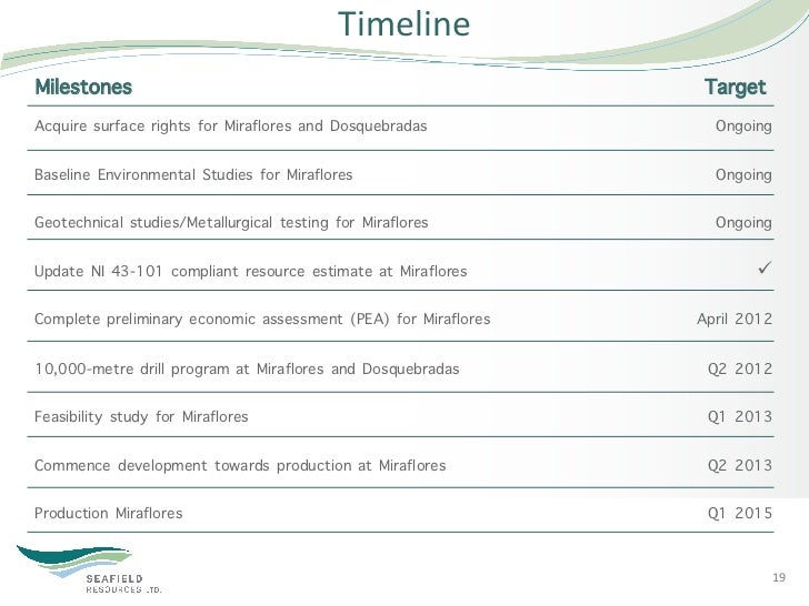 Timeline Milestones                                                       TargetAcquire surface rights for Miraflores an...