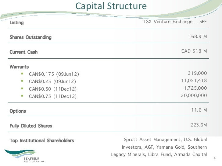 Capital Structure Listing                                                   TSX Venture Exchange – SFFShares Outstandi...