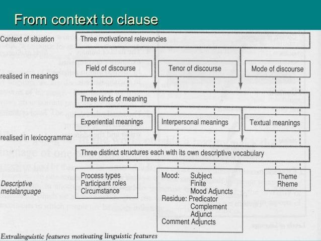 From context to clauseFrom context to clause