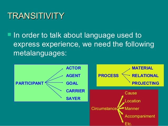 TRANSITIVITYTRANSITIVITY  In order to talk about language used to express experience, we need the following metalanguages...