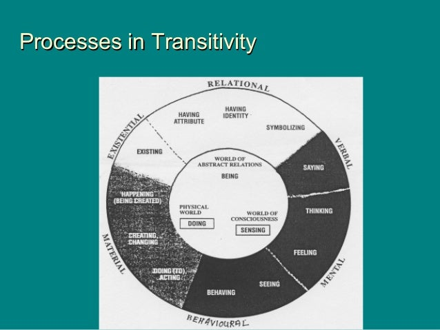 Processes in TransitivityProcesses in Transitivity