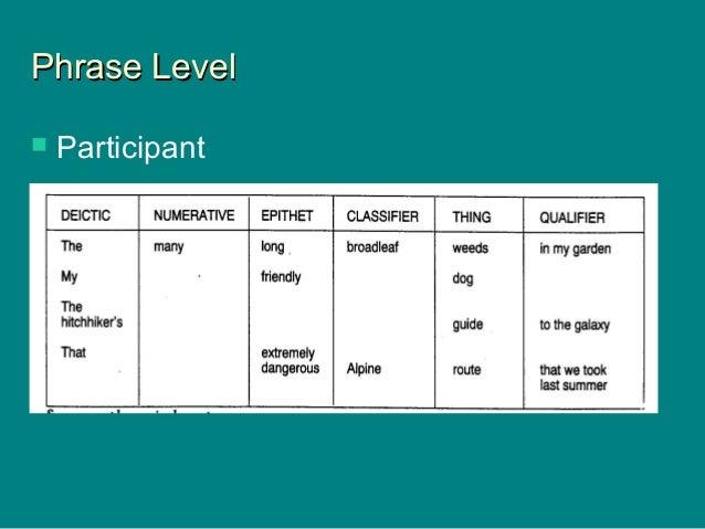 Phrase LevelPhrase Level  Participant