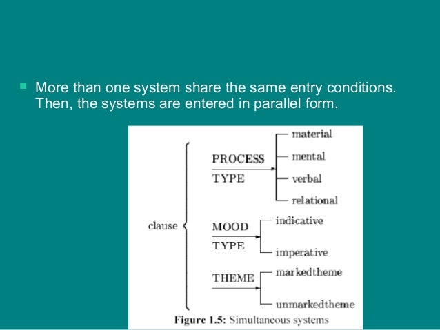  More than one system share the same entry conditions. Then, the systems are entered in parallel form.