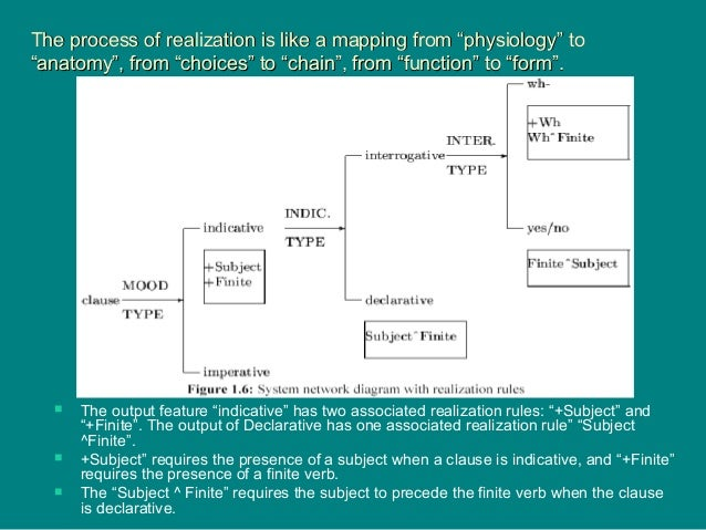 """The process of realization is like a mapping from """"physiology"""" toThe process of realization is like a mapping from """"physio..."""