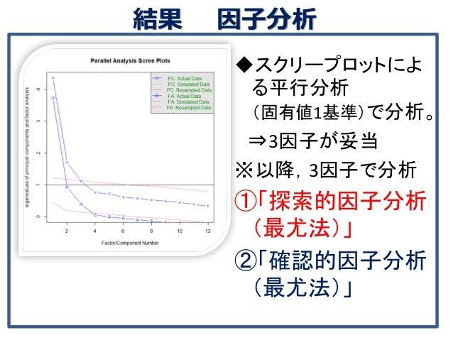 結果 因子分析 ◆スクリープロットによ る平行分析 (固有値1基準)で分析。 ⇒3因子が妥当 ※以降,3因子で分析 ①「探索的因子分析 (最尤法)」 ②「確認的因子分析 (最尤法)」