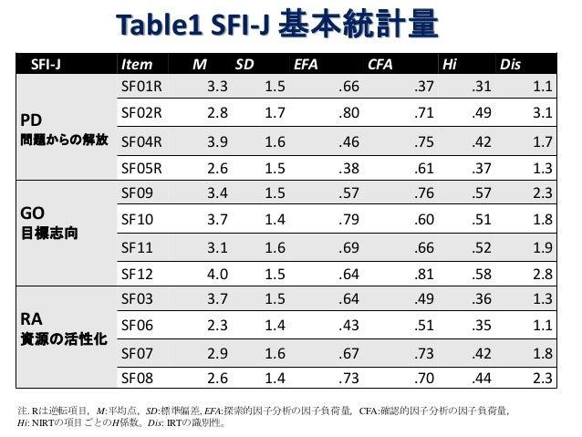 Table1 SFI-J 基本統計量 SFI-J Item M SD EFA CFA Hi Dis PD 問題からの解放 SF01R 3.3 1.5 .66 .37 .31 1.1 SF02R 2.8 1.7 .80 .71 .49 3.1 S...
