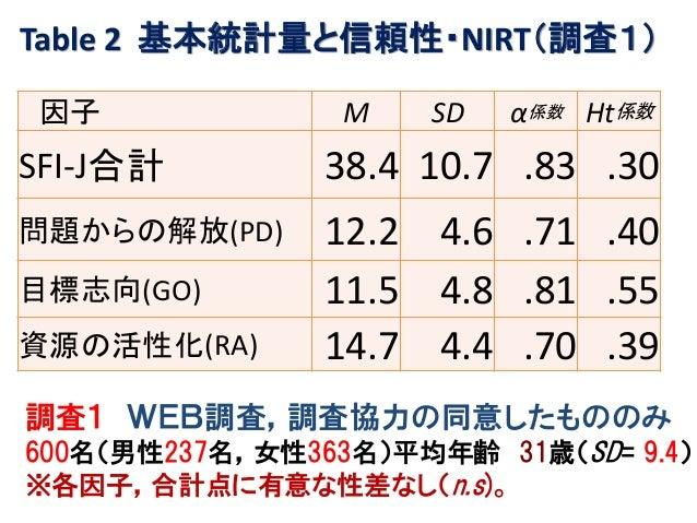Table 2 基本統計量と信頼性・NIRT(調査1) 因子 M SD α係数 Ht係数 SFI-J合計 38.4 10.7 .83 .30 問題からの解放(PD) 12.2 4.6 .71 .40 目標志向(GO) 11.5 4.8 .81 ...