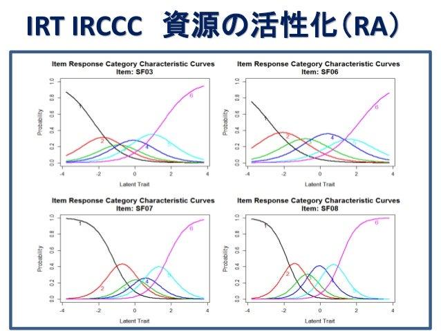 IRT IRCCC 資源の活性化(RA)