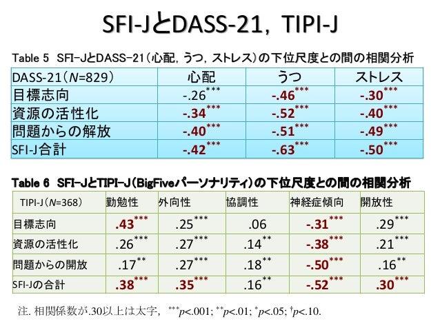 SFI-JとDASS-21,TIPI-J DASS-21(N=829) 心配 うつ ストレス 目標志向 -.26*** -.46*** -.30*** 資源の活性化 -.34*** -.52*** -.40*** 問題からの解放 -.40***...