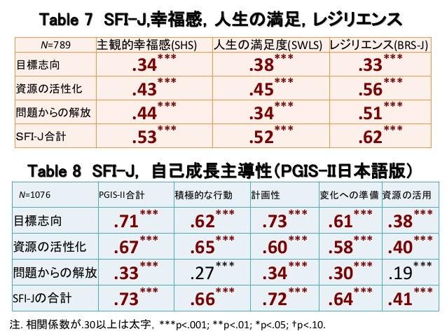 Table 7 SFI-J,幸福感,人生の満足,レジリエンス N=789 主観的幸福感(SHS) 人生の満足度(SWLS) レジリエンス(BRS-J) 目標志向 .34*** .38*** .33*** 資源の活性化 .43*** .45***...