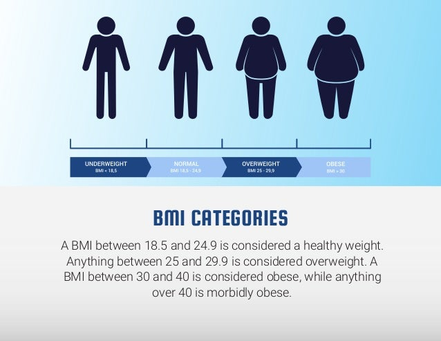 What Is A Healthy Bmi For Joint Replacement Surgery