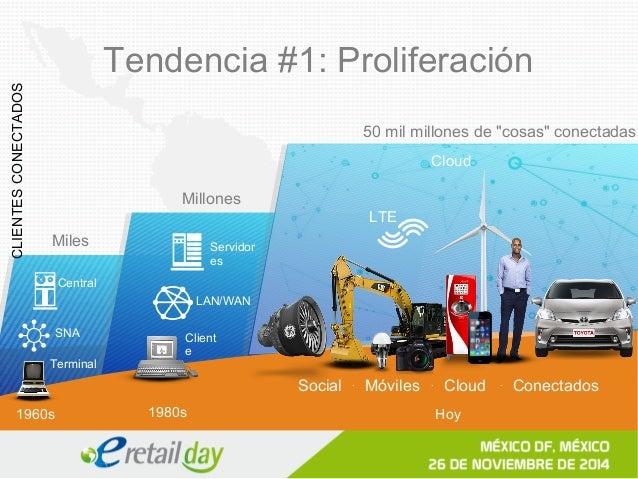 Tendencia #1: Proliferación  Chat  chat  chat  Publicaciones  post  post  Apps  app  app  chat  chat  post  post  app  app...