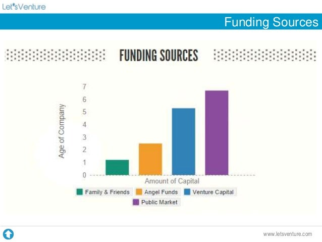 how to find funding for a startup