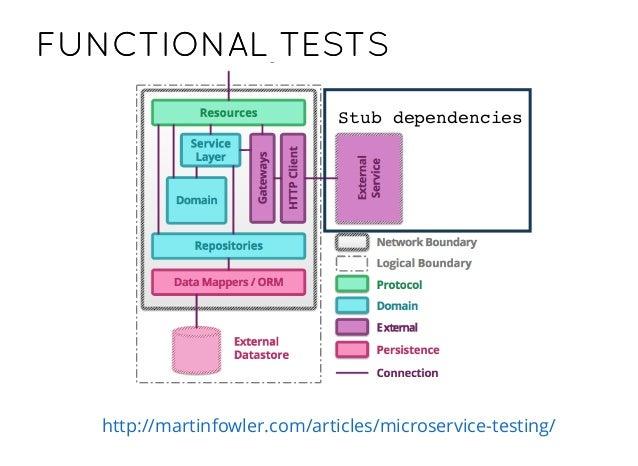 PHPUNIT/PHPSPECPHPUNIT/PHPSPEC with or without MOCKERYMOCKERY UNIT TESTSUNIT TESTS