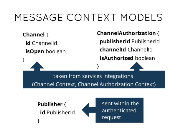 <?php namespace MessageContextInfrastructureBundleServiceChannel; class ChannelGateway implements ChannelGatewayInterface ...