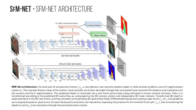 SfM-NeT • SfM-Net architecture SfM-Net architecture. For each pair of consecutive frames It , It+1 , a conv/deconv sub-net...