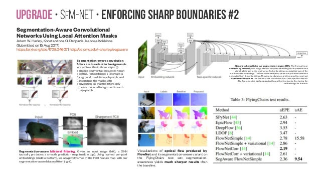 Upgrade • SfM-NeT • Enforcing sharp boundaries #2 Segmentation-Aware Convolutional Networks Using Local Attention Masks Ad...
