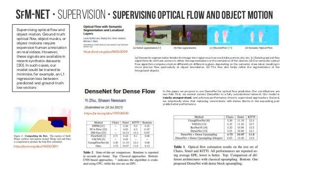 SfM-NeT • Supervision • Supervising optical flow and object motion Supervising optical flow and object motion. Ground-trut...