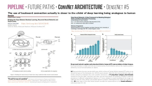 Pipeline • Future paths • ConvNet Architecture • DenseNet #5 The use of backward connection actually is closer to the clic...