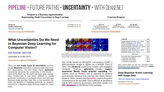 Pipeline • Future paths • Uncertainty • with DenseNet https://arxiv.org/abs/1506.02142 https://arxiv.org/abs/1705.07832 ht...